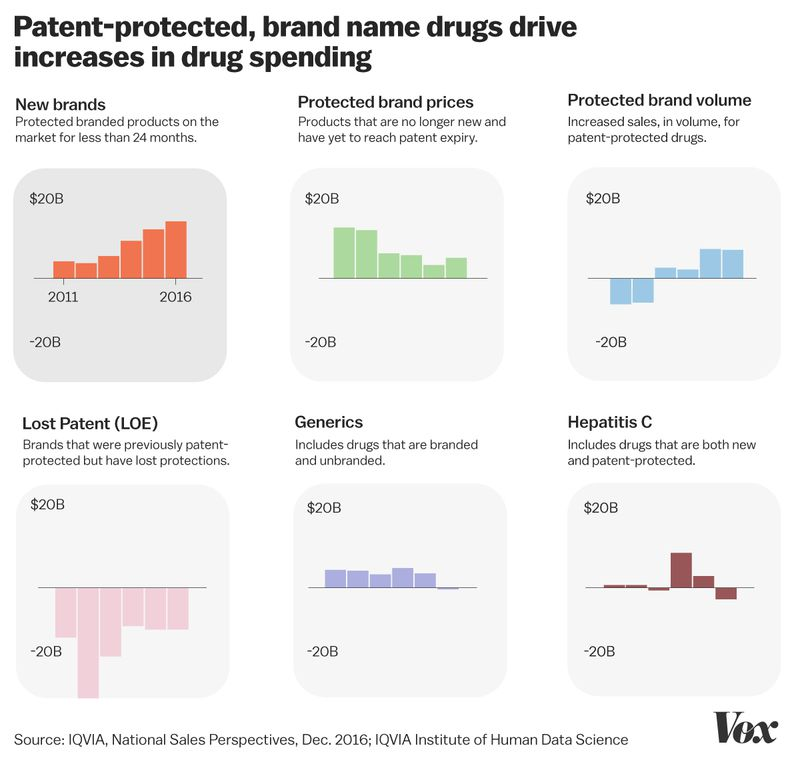 patent_protected_drugs Donald Trump's phony war on high prescription drug prices, explained