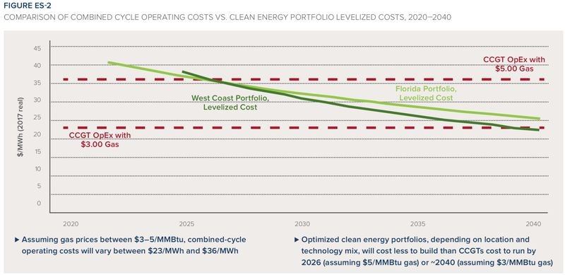 rmi_portfolios_2018-1 Clean energy is catching up to natural gas much faster than anyone thought