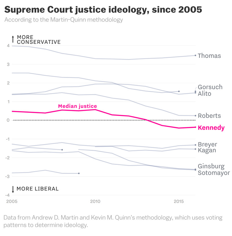 supreme_court_ideology_chart_since_2005 The volatility of the Supreme Court, explained in a cartoon