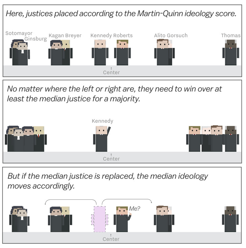 supreme_court_ideology_median_justice The volatility of the Supreme Court, explained in a cartoon