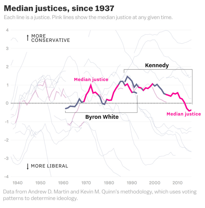 supreme_court_median_justice_history_chart The volatility of the Supreme Court, explained in a cartoon