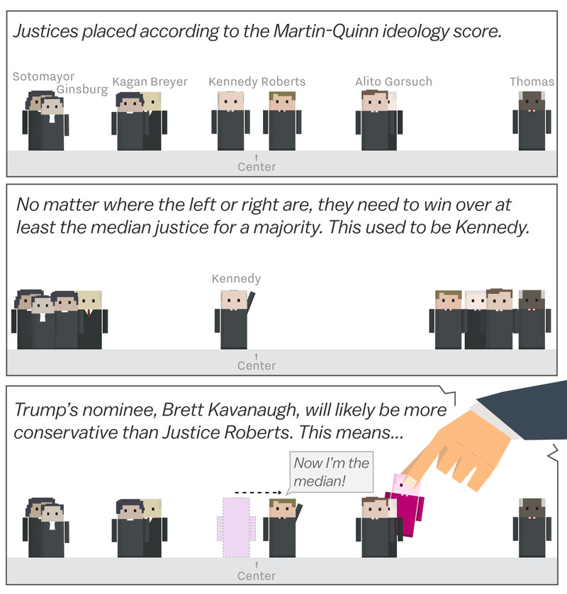 top Brett Kavanaugh and the Supreme Court's drastic shift to the right, cartoonsplained