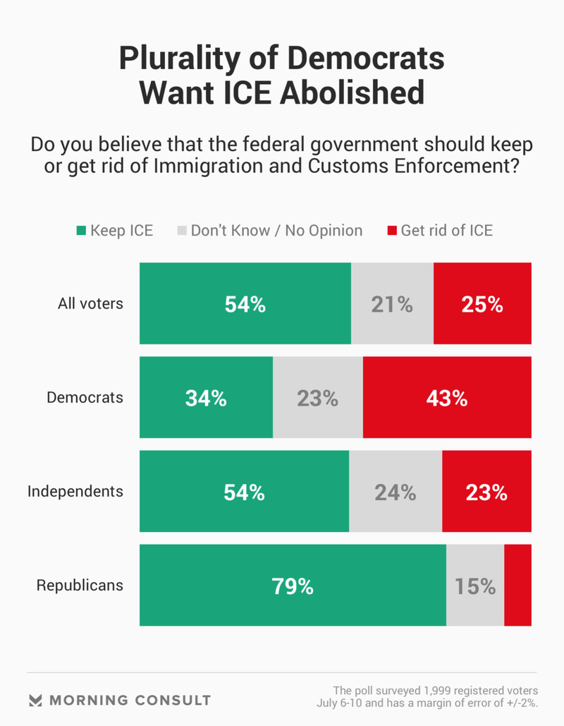 unnamed Most Americans oppose abolishing ICE