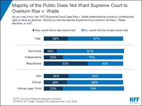 whp_chart_1 What the polls say about Americans, abortion, and the Supreme Court