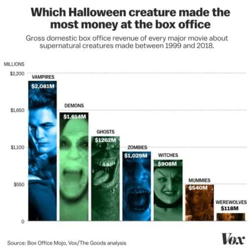 Halloween 2020 Box Office Mojo Ghosts, witches, zombies: which supernatural creature makes the